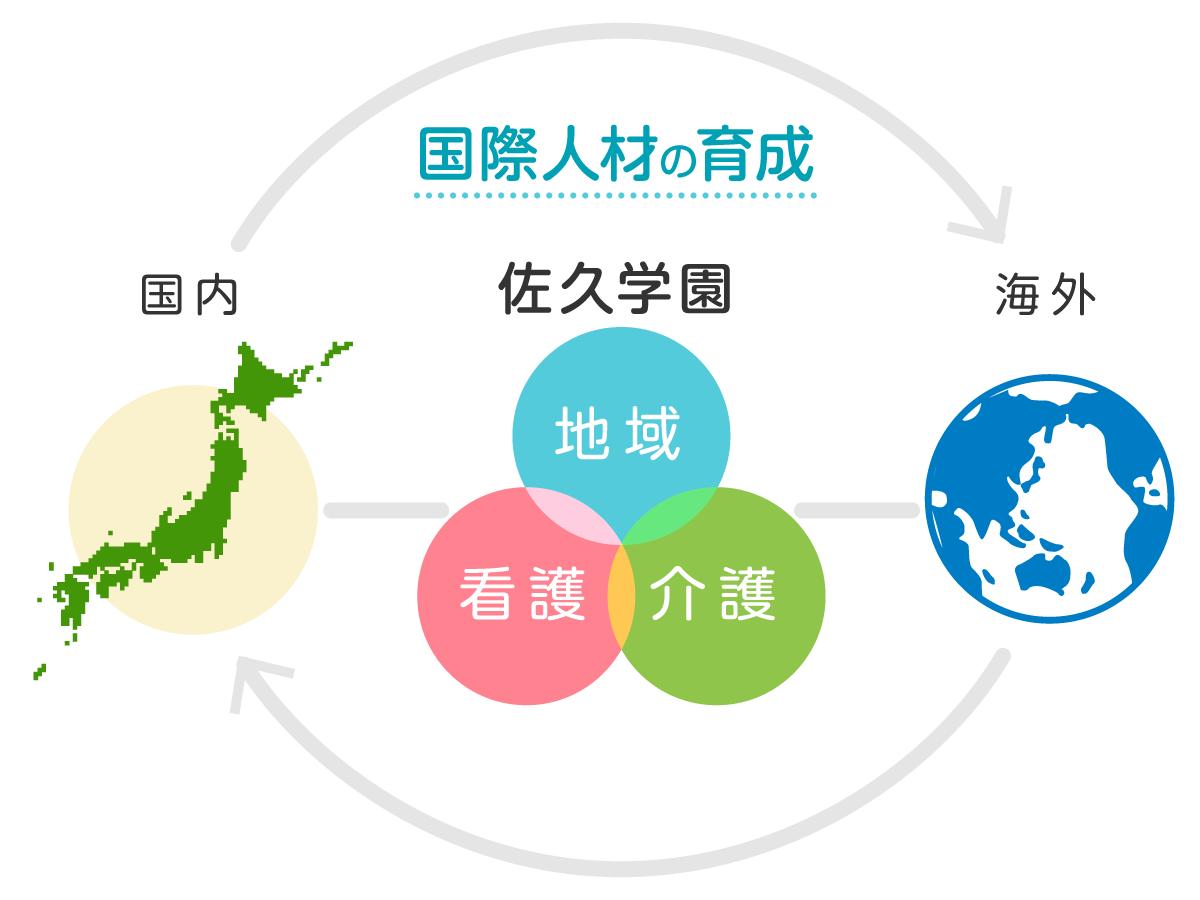 佐久学園 国際交流教育センターの役割